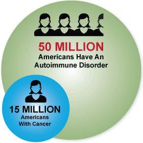 IG autoimmune 50 million